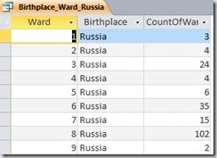 Database_3_Russia